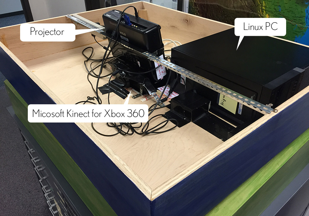 The components on the top of the sandbox, labels for the PC, Projector, and Kinect