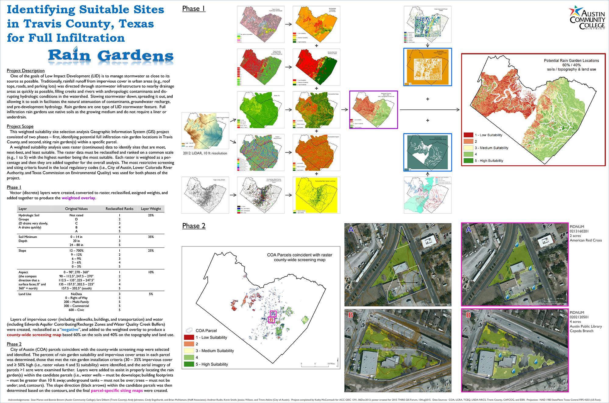 A large preview of the Identifying Potential Rain Garden Sites image